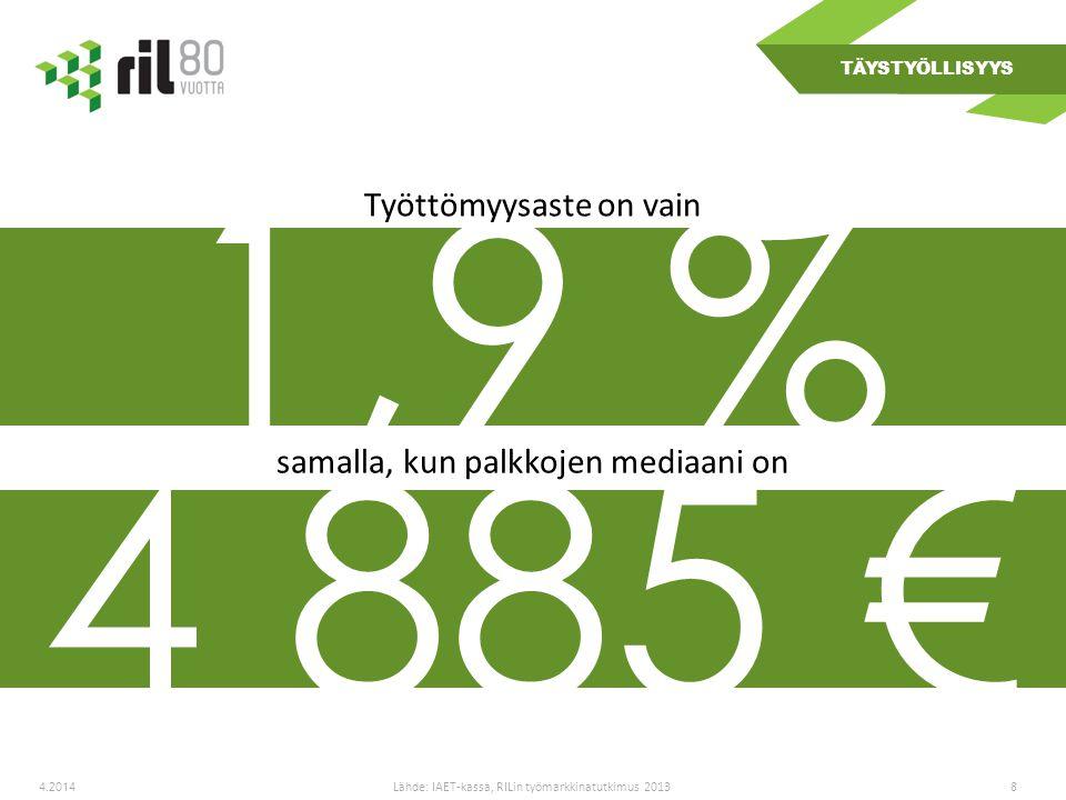 84.2014 4 885 € Lähde: IAET-kassa, RILin työmarkkinatutkimus 2013 1,9 % TÄYSTYÖLLISYYS samalla, kun palkkojen mediaani on Työttömyysaste on vain