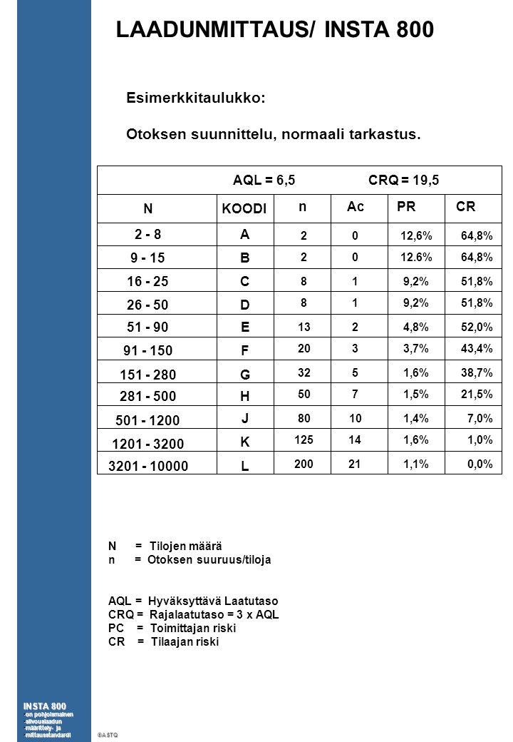 LAADUNMITTAUS/ INSTA 800 Esimerkkitaulukko: Otoksen suunnittelu, normaali tarkastus.