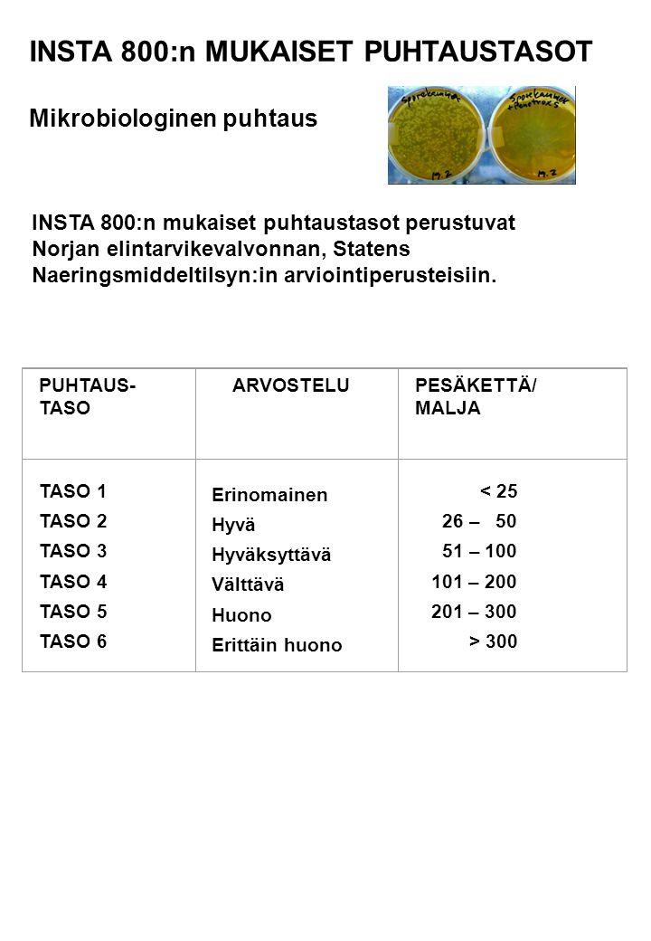 INSTA 800:n MUKAISET PUHTAUSTASOT Mikrobiologinen puhtaus PUHTAUS- TASO ARVOSTELUPESÄKETTÄ/ MALJA TASO 1 TASO 2 TASO 3 TASO 4 TASO 5 TASO 6 Erinomainen Hyvä Hyväksyttävä Välttävä Huono Erittäin huono < 25 26 – 50 51 – 100 101 – 200 201 – 300 > 300 INSTA 800:n mukaiset puhtaustasot perustuvat Norjan elintarvikevalvonnan, Statens Naeringsmiddeltilsyn:in arviointiperusteisiin.