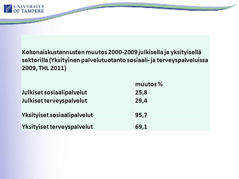Kokonaiskustannusten muutos 2000-2009 julkisella ja yksityisellä sektorilla (Yksityinen palvelutuotanto sosiaali- ja terveyspalveluissa 2009, THL 2011) muutos % Julkiset sosiaalipalvelut25,8 Julkiset terveyspalvelut29,4 Yksityiset sosiaalipalvelut95,7 Yksityiset terveyspalvelut69,1