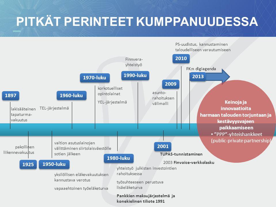 1897 PITKÄT PERINTEET KUMPPANUUDESSA valtion asutuslainojen välittäminen siirtolaisväestölle sotien jälkeen PS-uudistus, kannustaminen taloudelliseen varautumiseen korkotuelliset opintolainat YEL-järjestelmä lakisääteinen tapaturma- vakuutus 1925 pakollinen liikennevakuutus 1950-luku 1960-luku TEL-järjestelmä 1970-luku 2010 Keinoja ja innovaatioita harmaan talouden torjuntaan ja kestävyysvajeen paikkaamiseen • PPP -yhteishankkeet (public-private partnership) 1980-luku yhteistyö julkisten investointien rahoituksessa työsuhteeseen perustuva lisäeläketurva Pankkien maksujärjestelmä ja konekielinen tiliote 1991 yksilöllisen eläkevakuutuksen kannustava verotus vapaaehtoinen työeläketurva 2001 TUPAS-tunnistaminen 2003 Finvoice-verkkolasku 2009 asunto- rahoituksen välimalli 1990-luku Finnvera- yhteistyö 2013 FK:n digiagenda
