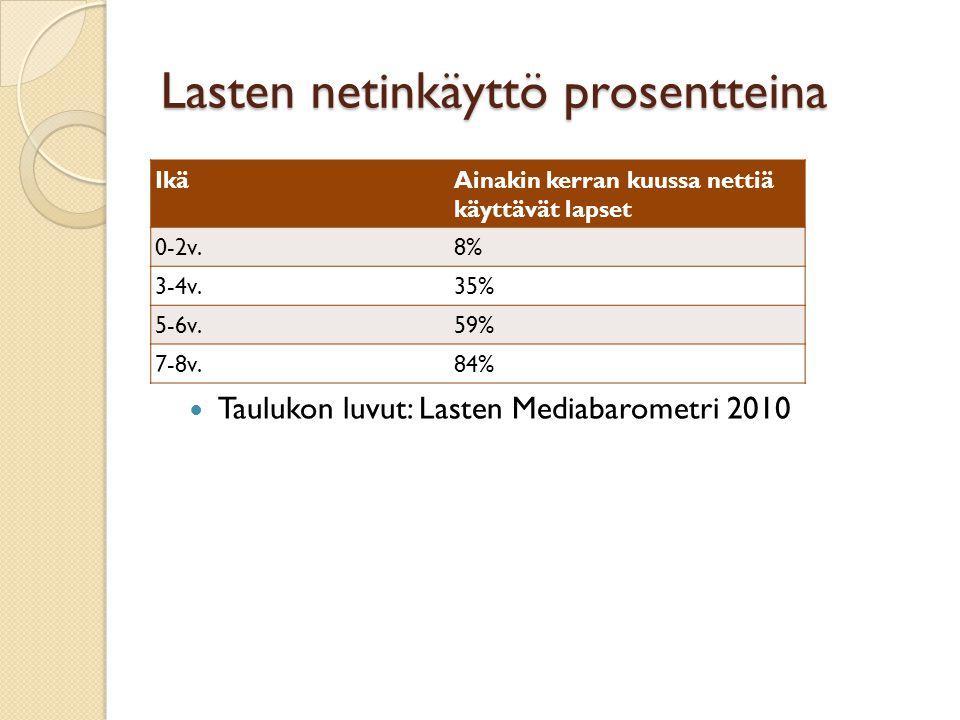 Lasten netinkäyttö prosentteina IkäAinakin kerran kuussa nettiä käyttävät lapset 0-2v.8% 3-4v.35% 5-6v.59% 7-8v.84%  Taulukon luvut: Lasten Mediabarometri 2010