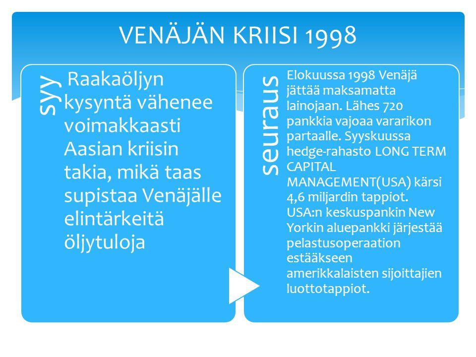 syy Raakaöljyn kysyntä vähenee voimakkaasti Aasian kriisin takia, mikä taas supistaa Venäjälle elintärkeitä öljytuloja seuraus Elokuussa 1998 Venäjä jättää maksamatta lainojaan.