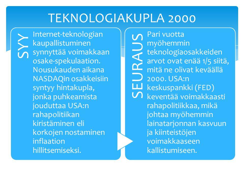 SYY Internet-teknologian kaupallistuminen synnyttää voimakkaan osake-spekulaation.