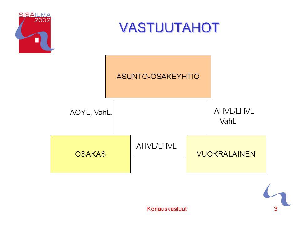 Sisäilmayhdistys ry Korjausvastuut3 VASTUUTAHOT ASUNTO-OSAKEYHTIÖ OSAKASVUOKRALAINEN AOYL, VahL, AHVL/LHVL VahL
