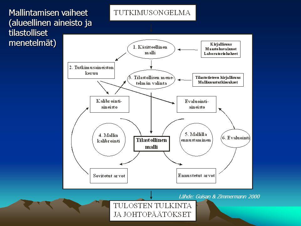 Lähde: Guisan & Zimmermann 2000 Mallintamisen vaiheet (alueellinen aineisto ja tilastolliset menetelmät)