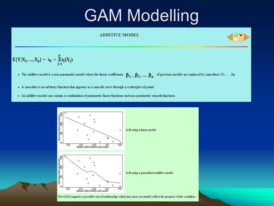 GAM Modelling