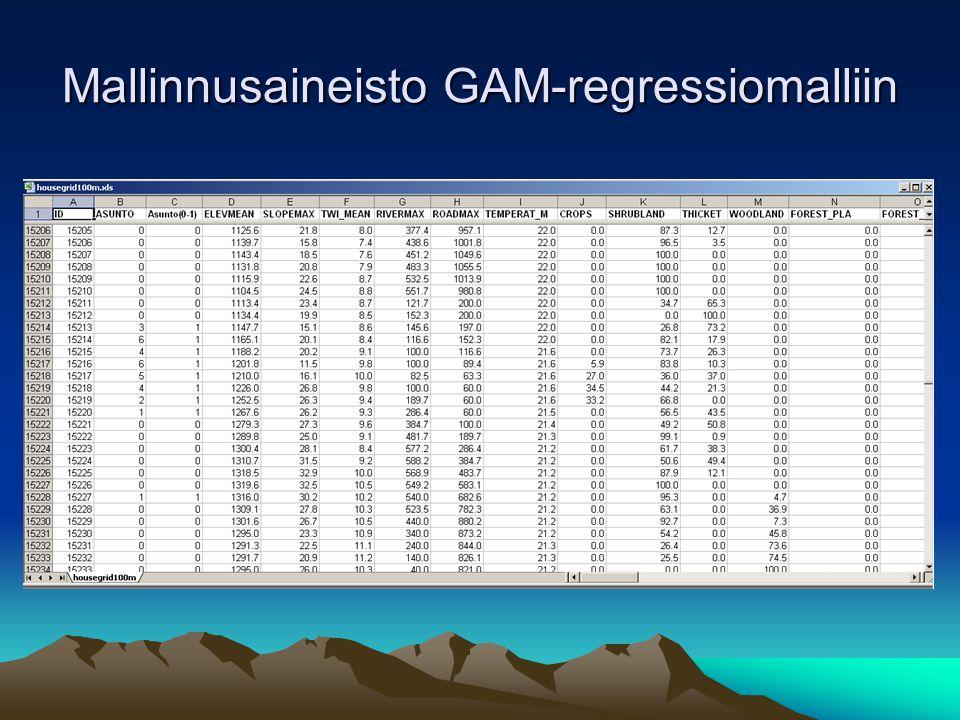 Mallinnusaineisto GAM-regressiomalliin