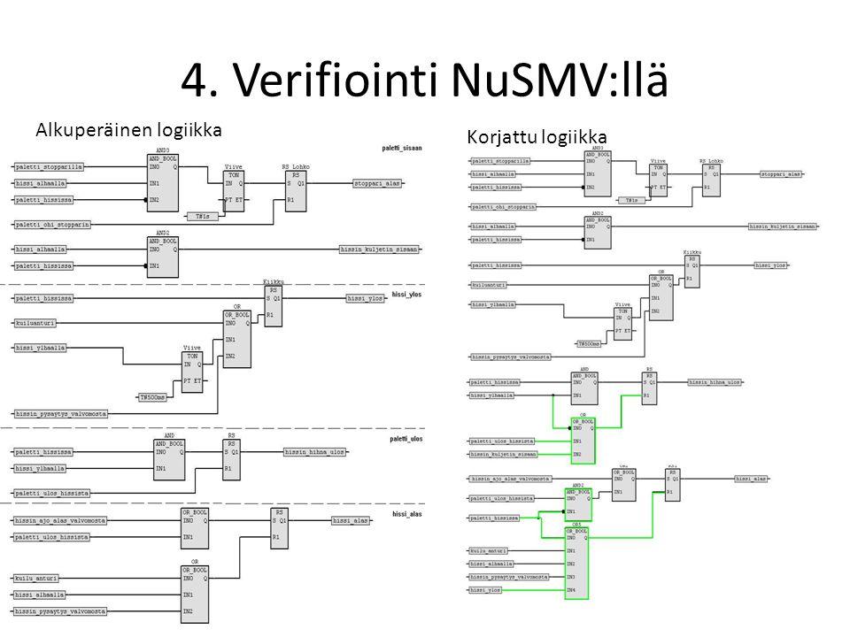 4. Verifiointi NuSMV:llä Alkuperäinen logiikka Korjattu logiikka