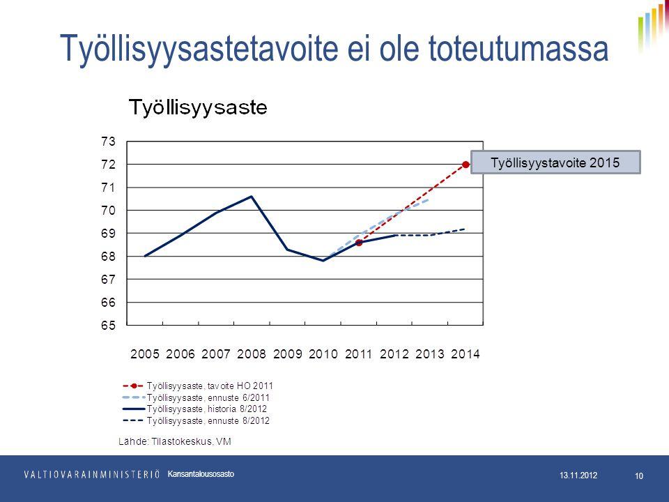 Työllisyysastetavoite ei ole toteutumassa 13.11.2012 10 Kansantalousosasto Työllisyystavoite 2015