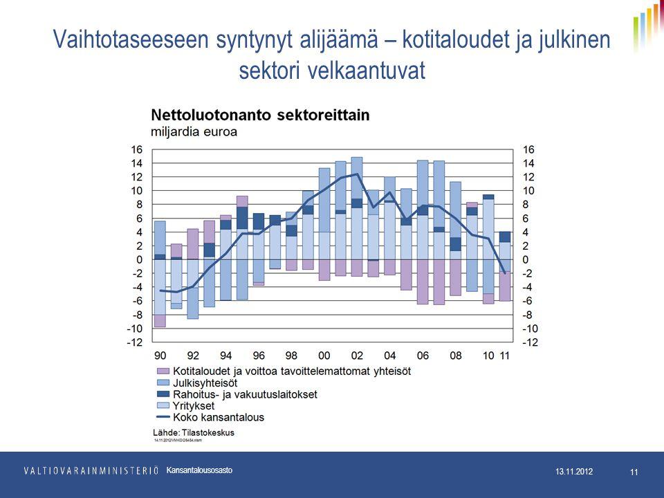 Vaihtotaseeseen syntynyt alijäämä – kotitaloudet ja julkinen sektori velkaantuvat 13.11.2012 11 Kansantalousosasto