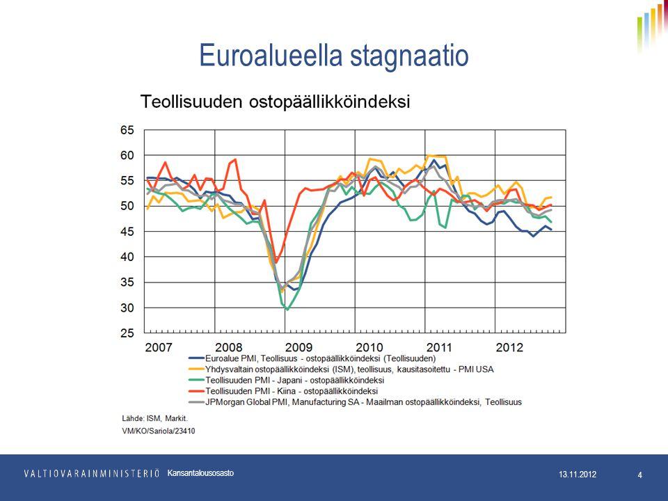Euroalueella stagnaatio 13.11.2012 4 Kansantalousosasto