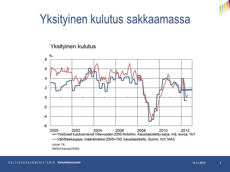 Yksityinen kulutus sakkaamassa 13.11.2012 7 Kansantalousosasto
