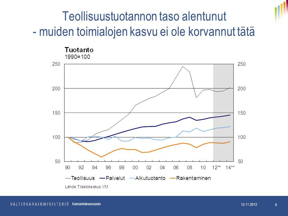 Teollisuustuotannon taso alentunut - muiden toimialojen kasvu ei ole korvannut tätä 13.11.2012 9 Kansantalousosasto