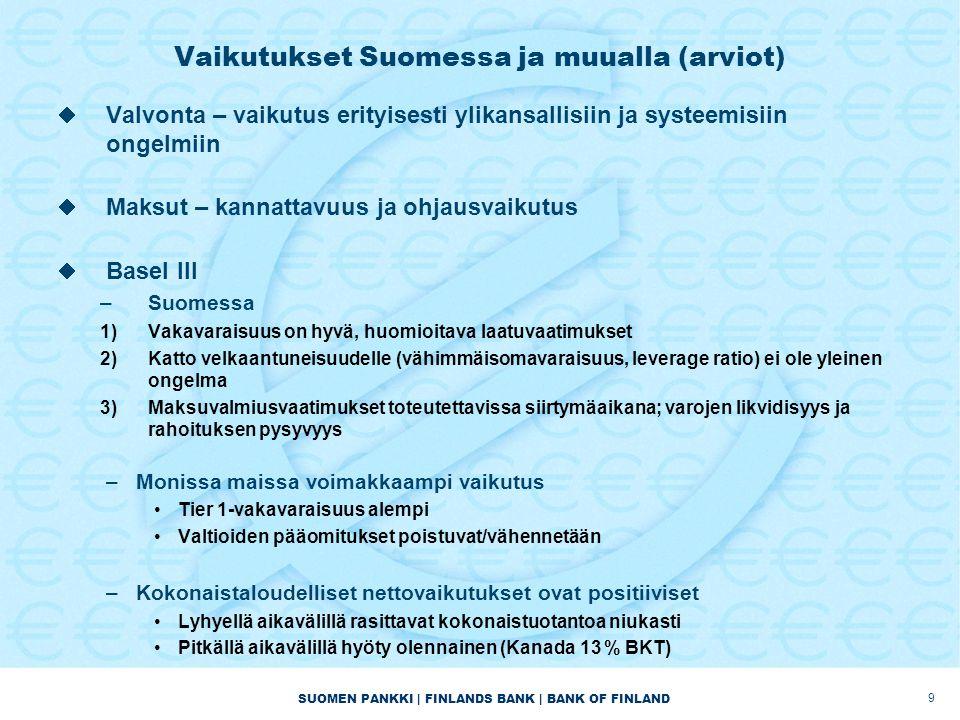 SUOMEN PANKKI | FINLANDS BANK | BANK OF FINLAND Vaikutukset Suomessa ja muualla (arviot)  Valvonta – vaikutus erityisesti ylikansallisiin ja systeemisiin ongelmiin  Maksut – kannattavuus ja ohjausvaikutus  Basel III –Suomessa 1)Vakavaraisuus on hyvä, huomioitava laatuvaatimukset 2)Katto velkaantuneisuudelle (vähimmäisomavaraisuus, leverage ratio) ei ole yleinen ongelma 3)Maksuvalmiusvaatimukset toteutettavissa siirtymäaikana; varojen likvidisyys ja rahoituksen pysyvyys –Monissa maissa voimakkaampi vaikutus •Tier 1-vakavaraisuus alempi •Valtioiden pääomitukset poistuvat/vähennetään –Kokonaistaloudelliset nettovaikutukset ovat positiiviset •Lyhyellä aikavälillä rasittavat kokonaistuotantoa niukasti •Pitkällä aikavälillä hyöty olennainen (Kanada 13 % BKT) 9