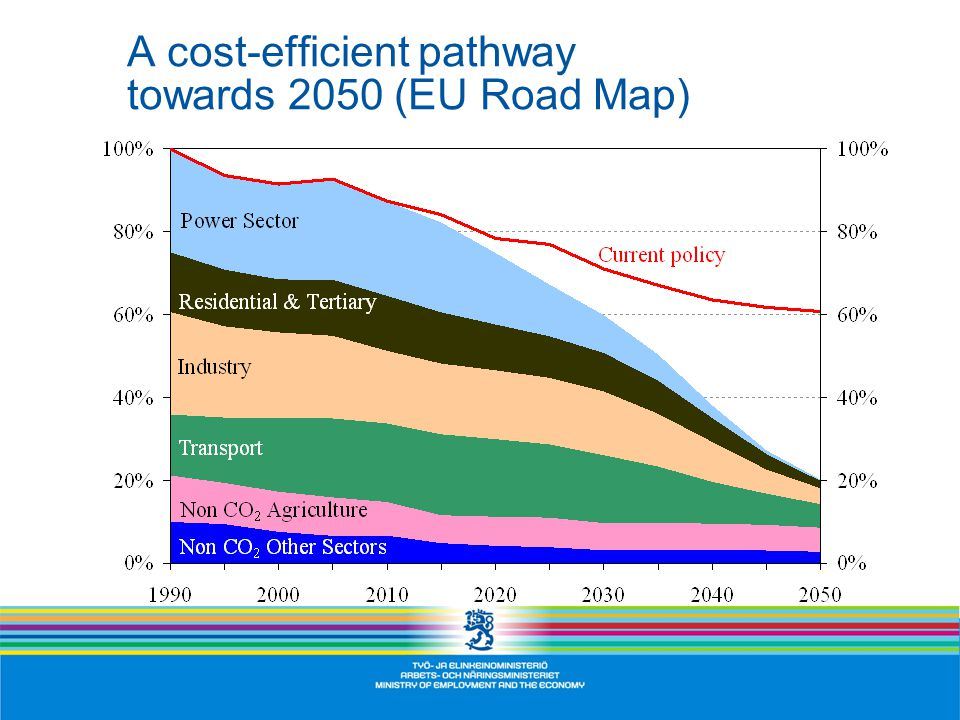 A cost-efficient pathway towards 2050 (EU Road Map)