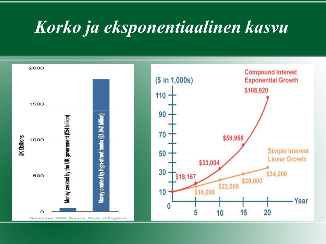 Korko ja eksponentiaalinen kasvu