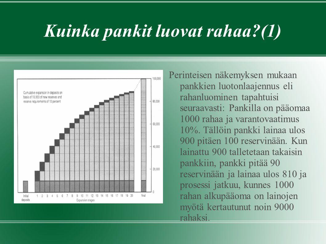 Kuinka pankit luovat rahaa?(1) Perinteisen näkemyksen mukaan pankkien luotonlaajennus eli rahanluominen tapahtuisi seuraavasti: Pankilla on pääomaa 1000 rahaa ja varantovaatimus 10%.