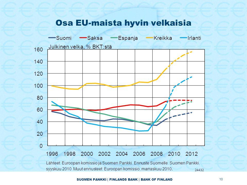 SUOMEN PANKKI | FINLANDS BANK | BANK OF FINLAND Osa EU-maista hyvin velkaisia 10