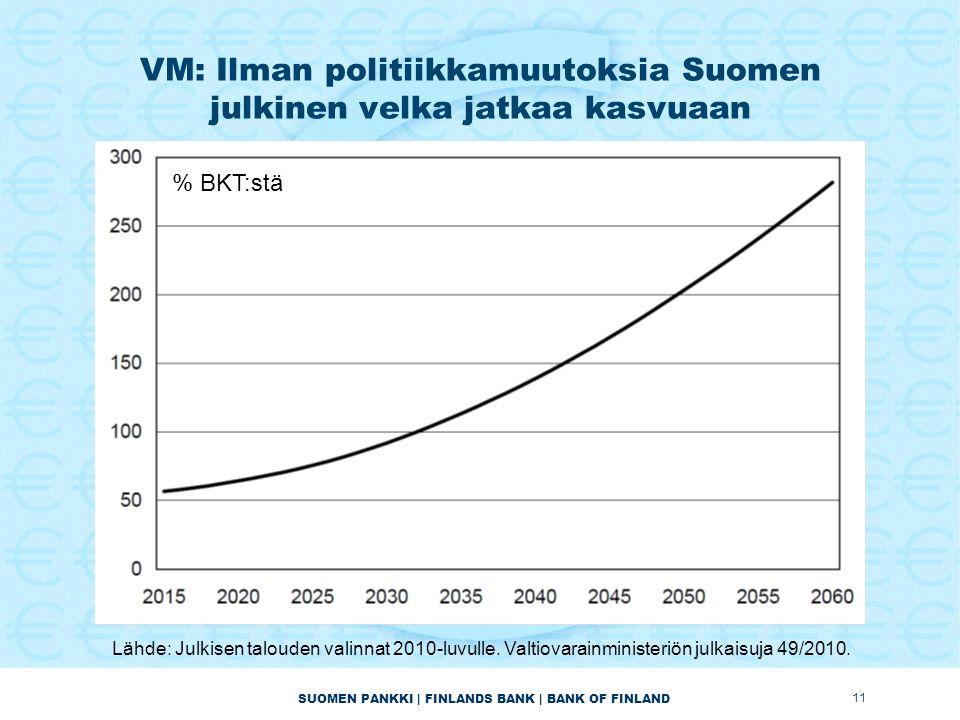 SUOMEN PANKKI | FINLANDS BANK | BANK OF FINLAND VM: Ilman politiikkamuutoksia Suomen julkinen velka jatkaa kasvuaan 11 % BKT:stä Lähde: Julkisen talouden valinnat 2010-luvulle.