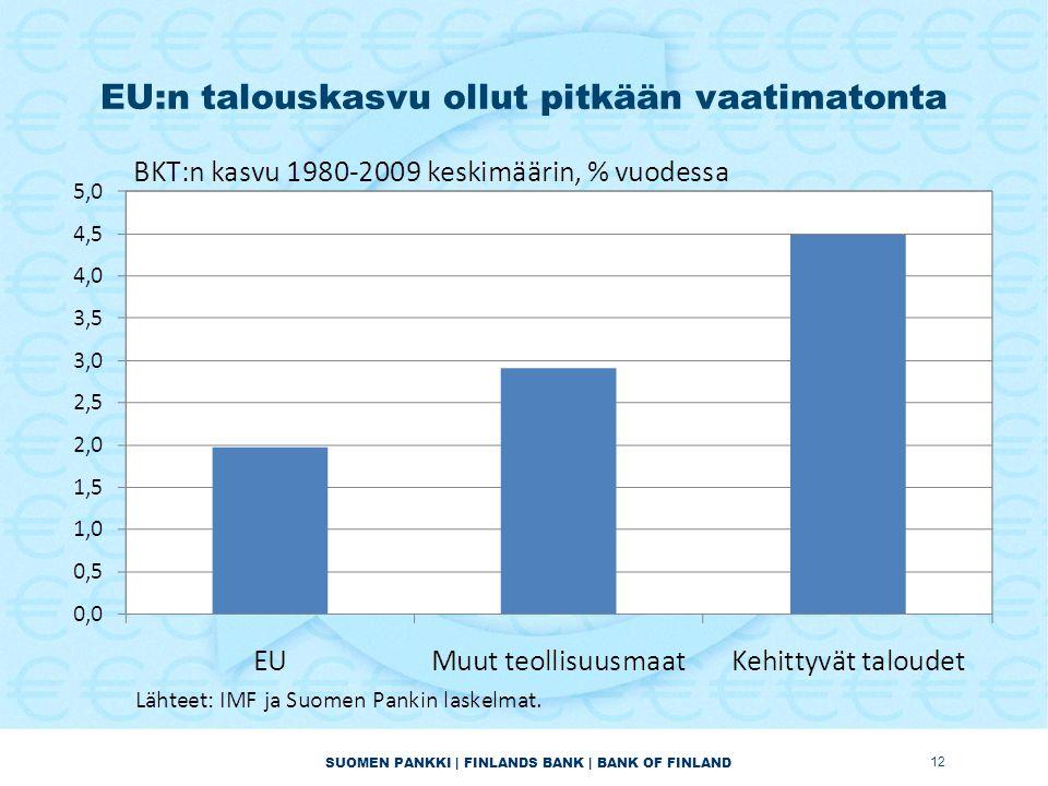 SUOMEN PANKKI | FINLANDS BANK | BANK OF FINLAND EU:n talouskasvu ollut pitkään vaatimatonta 12
