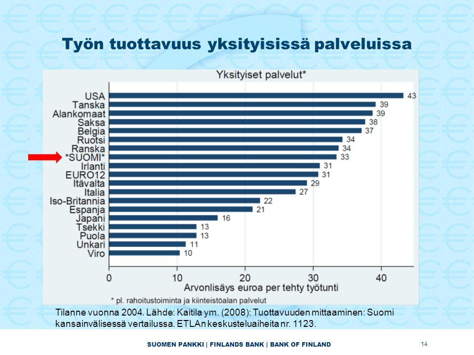 SUOMEN PANKKI | FINLANDS BANK | BANK OF FINLAND Työn tuottavuus yksityisissä palveluissa 14 Tilanne vuonna 2004.