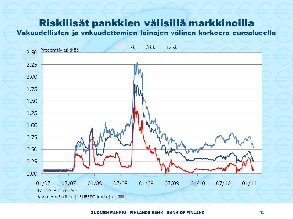 SUOMEN PANKKI | FINLANDS BANK | BANK OF FINLAND Riskilisät pankkien välisillä markkinoilla Vakuudellisten ja vakuudettomien lainojen välinen korkoero euroalueella 15