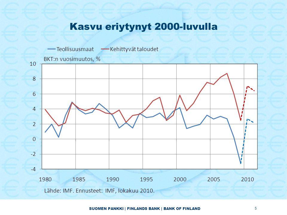 SUOMEN PANKKI | FINLANDS BANK | BANK OF FINLAND Kasvu eriytynyt 2000-luvulla 5