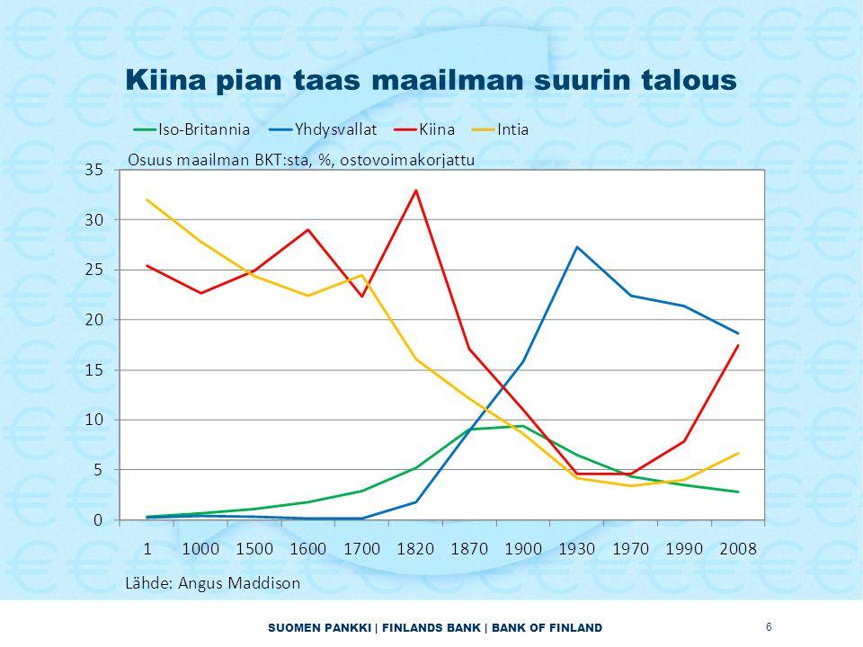 SUOMEN PANKKI | FINLANDS BANK | BANK OF FINLAND Kiina pian taas maailman suurin talous 6