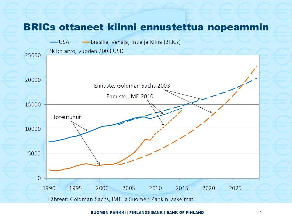 SUOMEN PANKKI | FINLANDS BANK | BANK OF FINLAND BRICs ottaneet kiinni ennustettua nopeammin 7