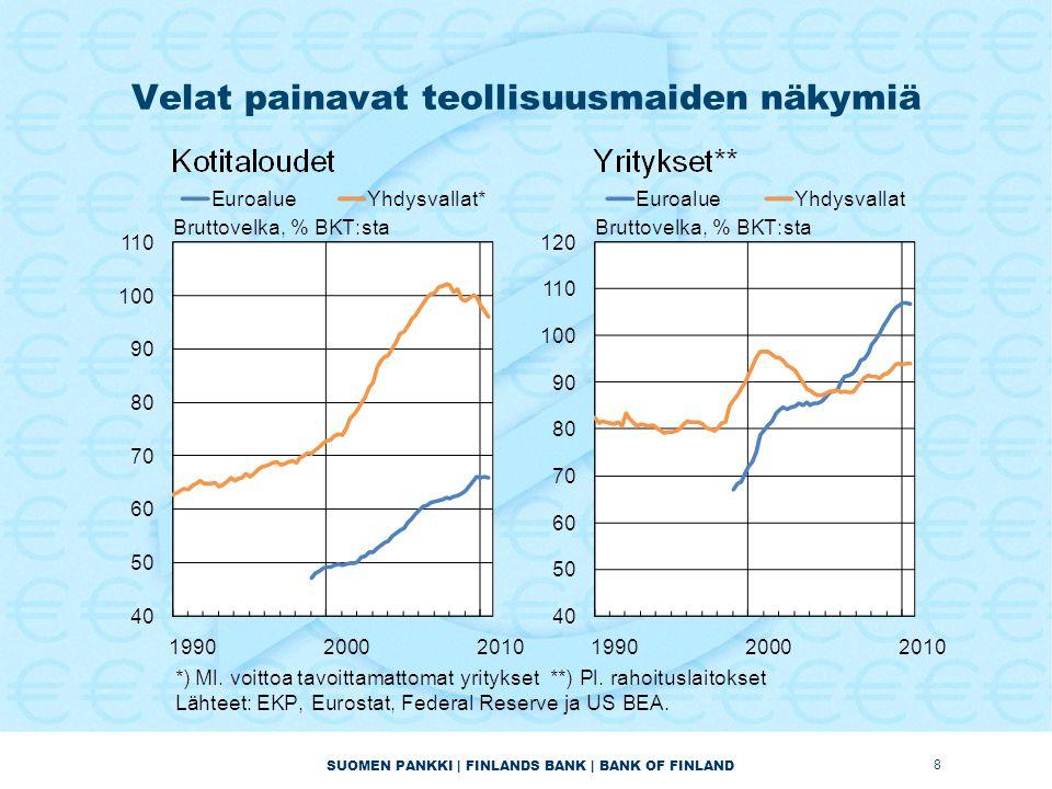 SUOMEN PANKKI | FINLANDS BANK | BANK OF FINLAND Velat painavat teollisuusmaiden näkymiä 8