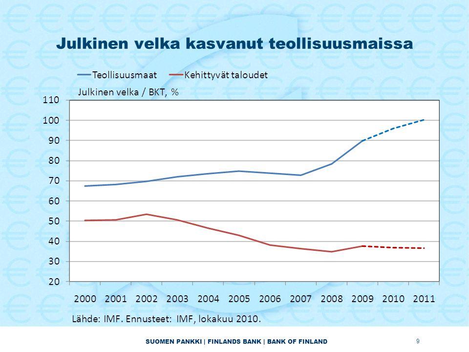 SUOMEN PANKKI | FINLANDS BANK | BANK OF FINLAND Julkinen velka kasvanut teollisuusmaissa 9