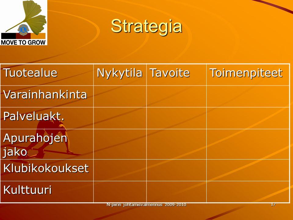 N-piirin johtamisvalmennus 2009-2010 17 Strategia TuotealueNykytilaTavoiteToimenpiteet Varainhankinta Palveluakt.