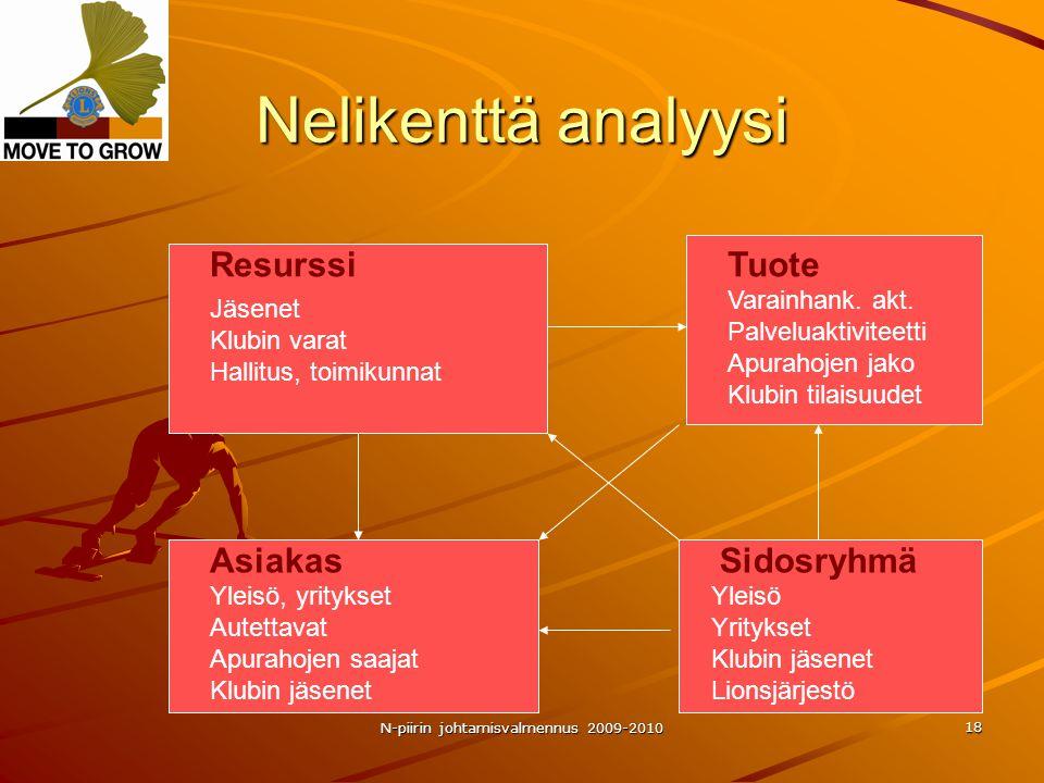 N-piirin johtamisvalmennus 2009-2010 18 Nelikenttä analyysi ResurssiTuote AsiakasSidosryhmä Jäsenet Klubin varat Hallitus, toimikunnat Varainhank.