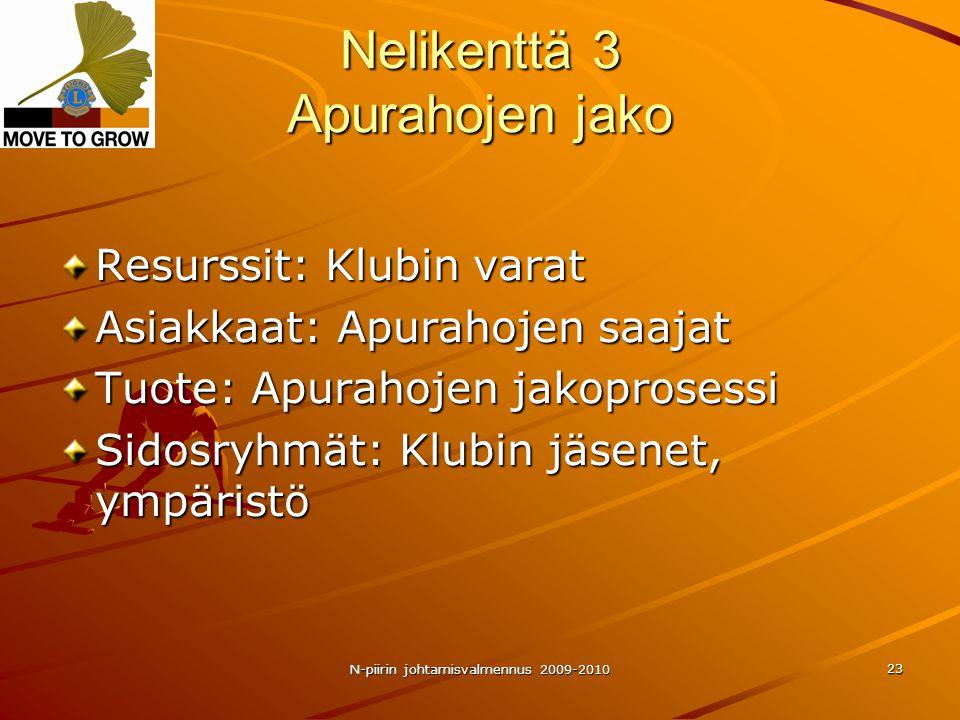 N-piirin johtamisvalmennus 2009-2010 23 Nelikenttä 3 Apurahojen jako Resurssit: Klubin varat Asiakkaat: Apurahojen saajat Tuote: Apurahojen jakoprosessi Sidosryhmät: Klubin jäsenet, ympäristö