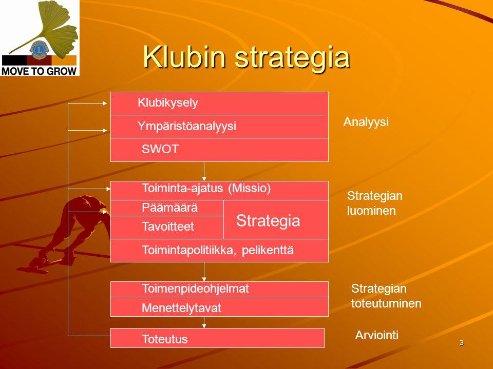N-piirin johtamisvalmennus 2009-2010 3 Klubin strategia Analyysi Klubikysely Ympäristöanalyysi SWOT Strategian luominen Toiminta-ajatus (Missio) Toimintapolitiikka, pelikenttä Toimenpideohjelmat Menettelytavat Toteutus Strategian toteutuminen Arviointi Strategia Päämäärä Tavoitteet