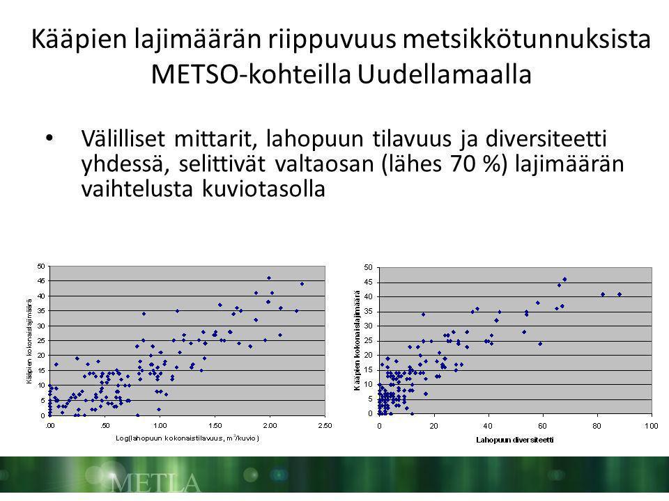 Kääpien lajimäärän riippuvuus metsikkötunnuksista METSO-kohteilla Uudellamaalla • Välilliset mittarit, lahopuun tilavuus ja diversiteetti yhdessä, selittivät valtaosan (lähes 70 %) lajimäärän vaihtelusta kuviotasolla