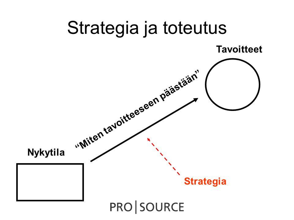 Strategia ja toteutus Nykytila Tavoitteet Miten tavoitteeseen päästään Strategia