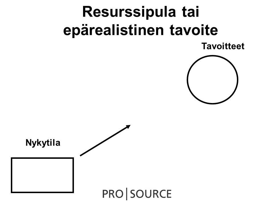 Resurssipula tai epärealistinen tavoite Nykytila Tavoitteet