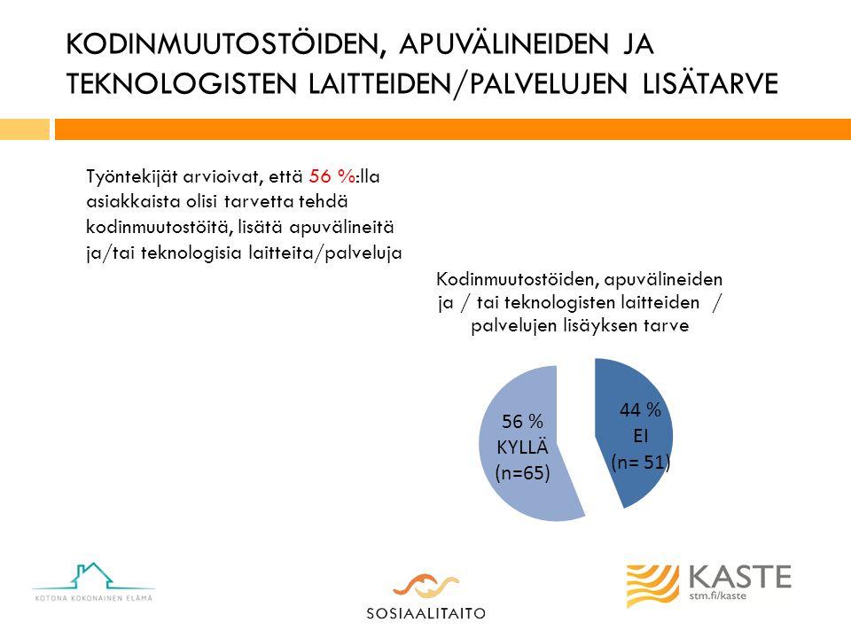KODINMUUTOSTÖIDEN, APUVÄLINEIDEN JA TEKNOLOGISTEN LAITTEIDEN/PALVELUJEN LISÄTARVE Työntekijät arvioivat, että 56 %:lla asiakkaista olisi tarvetta tehdä kodinmuutostöitä, lisätä apuvälineitä ja/tai teknologisia laitteita/palveluja