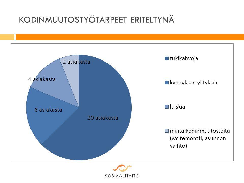 KODINMUUTOSTYÖTARPEET ERITELTYNÄ