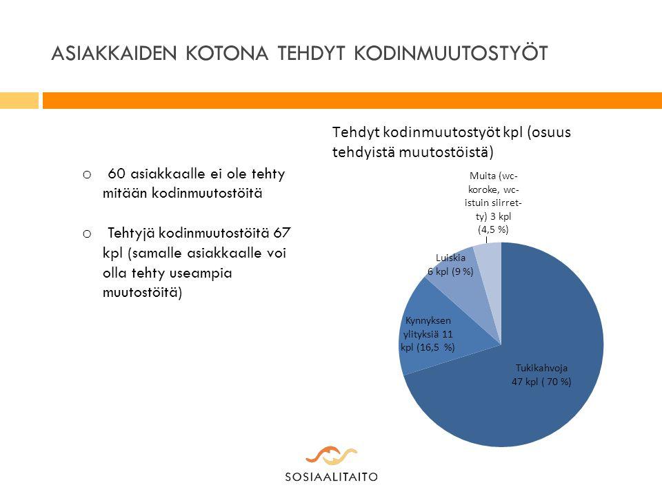 ASIAKKAIDEN KOTONA TEHDYT KODINMUUTOSTYÖT o 60 asiakkaalle ei ole tehty mitään kodinmuutostöitä o Tehtyjä kodinmuutostöitä 67 kpl (samalle asiakkaalle voi olla tehty useampia muutostöitä)