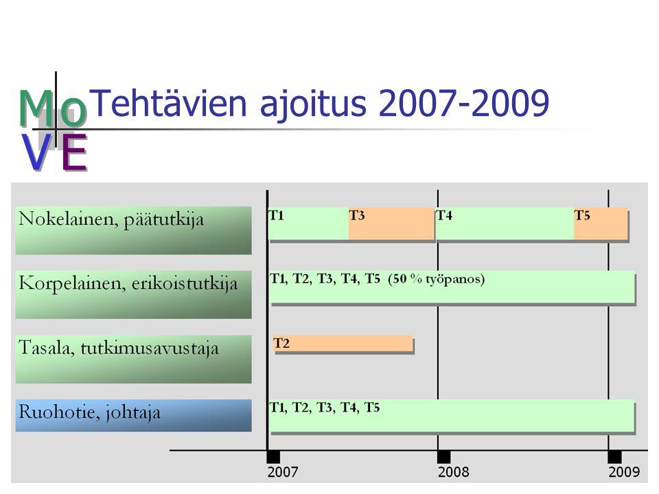 M M o o V V E E Tehtävien ajoitus 2007-2009