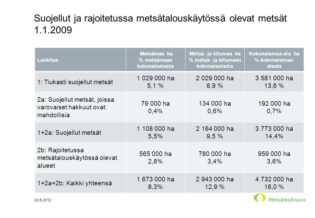 Suojellut ja rajoitetussa metsätalouskäytössä olevat metsät 1.1.2009 Luokitus Metsämaa ha % metsämaan kokonaisalasta Metsä- ja kitumaa ha % metsä- ja kitumaan kokonaisalasta Kokonaismaa-ala ha % kokonaismaa- alasta 1: Tiukasti suojellut metsät 1 029 000 ha 5,1 % 2 029 000 ha 8,9 % 3 581 000 ha 13,6 % 2a: Suojellut metsät, joissa varovaiset hakkuut ovat mahdollisia 79 000 ha 0,4% 134 000 ha 0,6% 192 000 ha 0,7% 1+2a: Suojellut metsät 1 108 000 ha 5,5% 2 164 000 ha 9,5 % 3 773 000 ha 14,4% 2b: Rajoitetussa metsätalouskäytössä olevat alueet 565 000 ha 2,8% 780 000 ha 3,4% 959 000 ha 3,6% 1+2a+2b: Kaikki yhteensä 1 673 000 ha 8,3% 2 943 000 ha 12,9 % 4 732 000 ha 18,0 % 20.6.2012