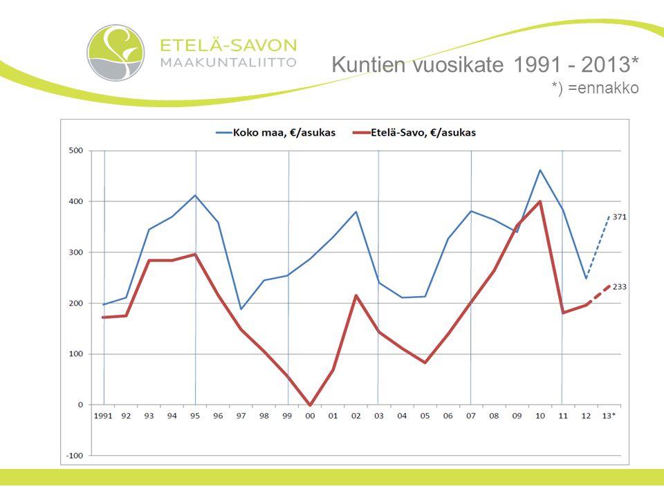 Kuntien vuosikate 1991 - 2013* *) =ennakko