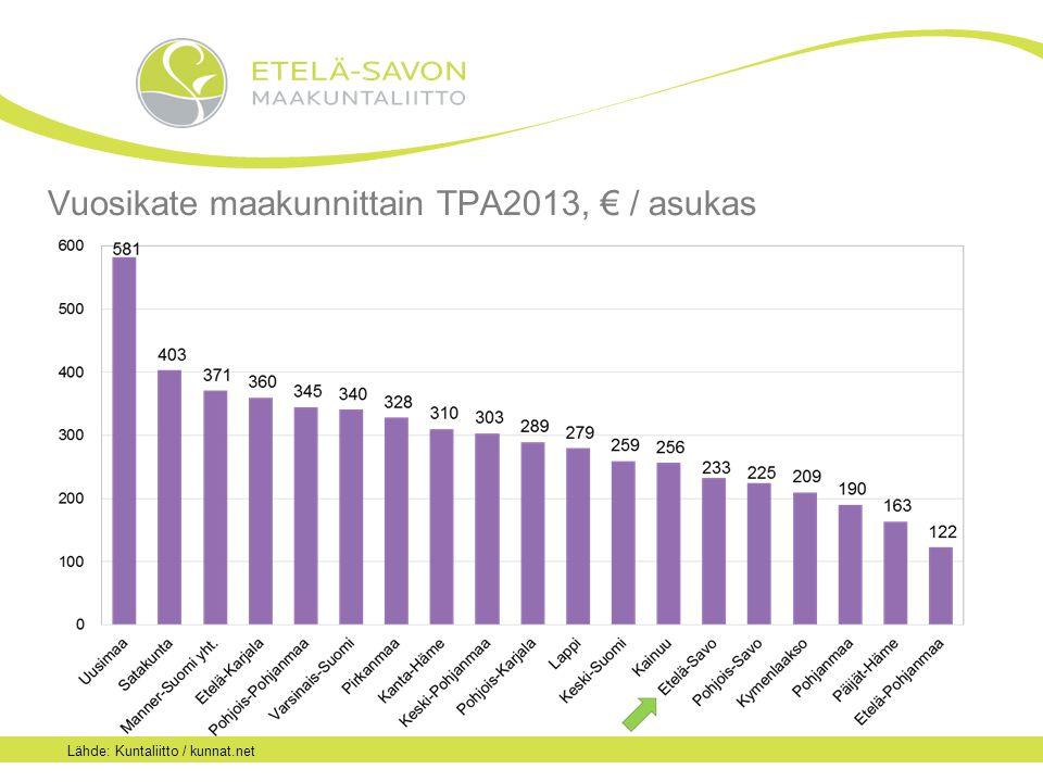 Vuosikate maakunnittain TPA2013, € / asukas Lähde: Kuntaliitto / kunnat.net