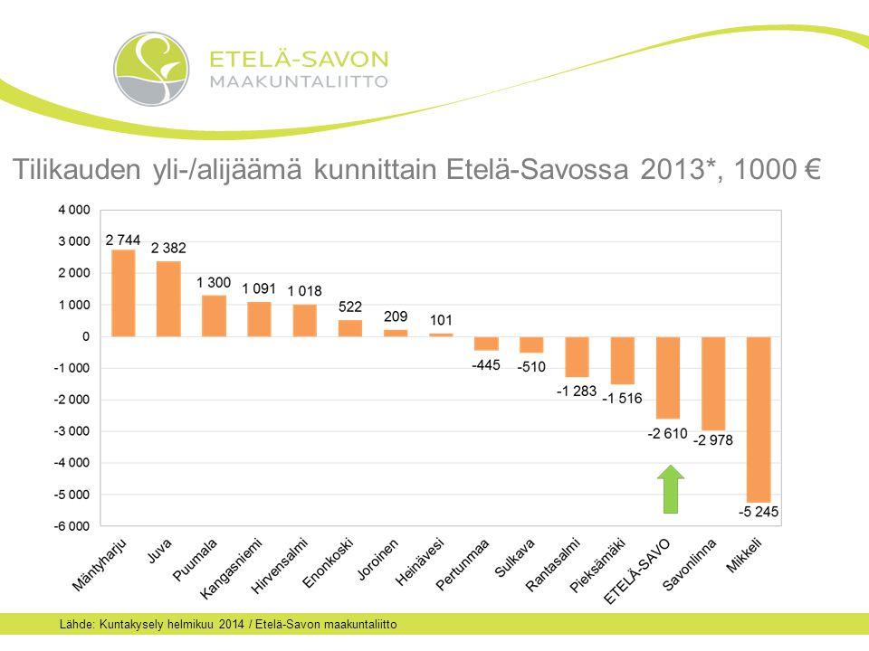 Tilikauden yli-/alijäämä kunnittain Etelä-Savossa 2013*, 1000 € Lähde: Kuntakysely helmikuu 2014 / Etelä-Savon maakuntaliitto