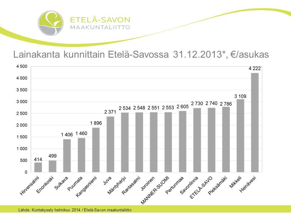 Lainakanta kunnittain Etelä-Savossa 31.12.2013*, €/asukas Lähde: Kuntakysely helmikuu 2014 / Etelä-Savon maakuntaliitto