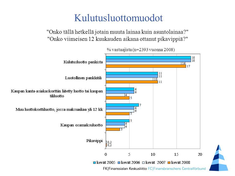 Kulutusluottomuodot % vastaajista (n=2393 vuonna 2008) Onko tällä hetkellä jotain muuta lainaa kuin asuntolainaa Onko viimeisen 12 kuukauden aikana ottanut pikavippiä