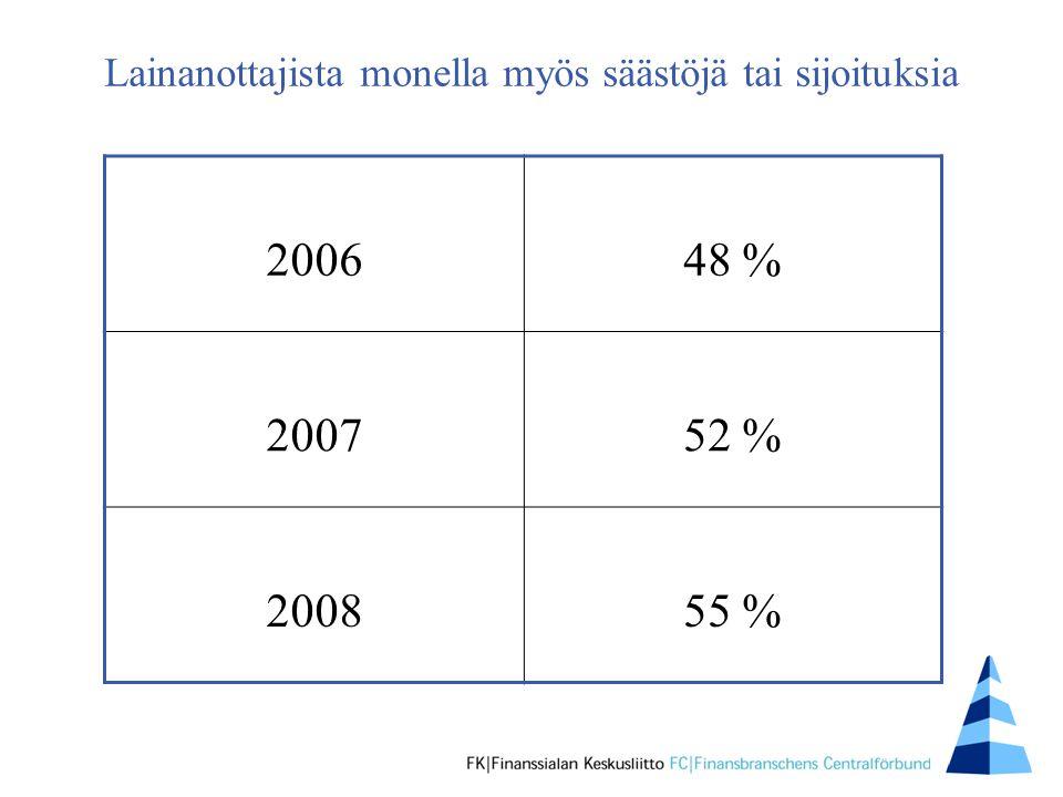 Lainanottajista monella myös säästöjä tai sijoituksia 200648 % 200752 % 200855 %